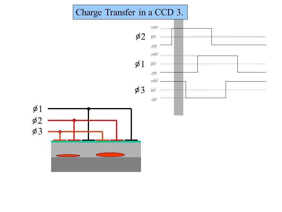 1 2 3 +5V 0V -5V +5V 0V -5V +5V 0V -5V 1 2 3 Charge Transfer in a CCD 3.