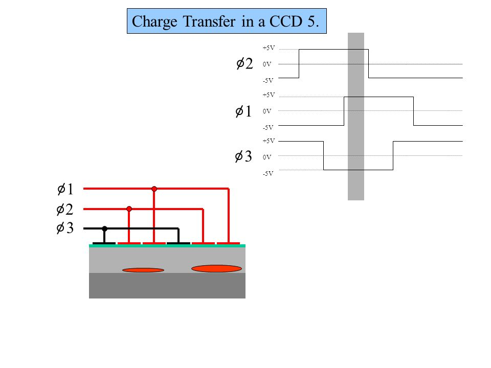 1 2 3 +5V 0V -5V +5V 0V -5V +5V 0V -5V 1 2 3 Charge Transfer in a CCD 5.