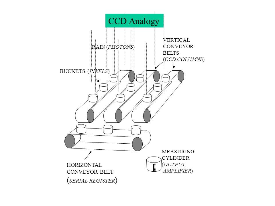 RAIN (PHOTONS) BUCKETS (PIXELS) VERTICAL CONVEYOR BELTS (CCD COLUMNS) HORIZONTAL CONVEYOR BELT ( SERIAL REGISTER ) MEASURING CYLINDER (OUTPUT AMPLIFIE