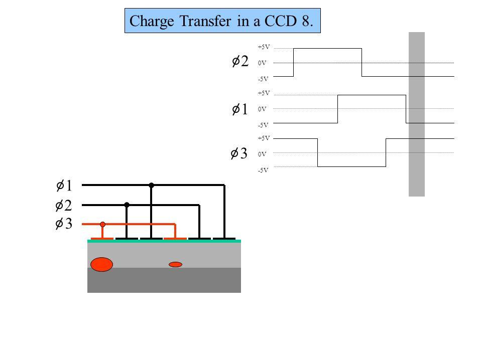 1 2 3 +5V 0V -5V +5V 0V -5V +5V 0V -5V 1 2 3 Charge Transfer in a CCD 8.