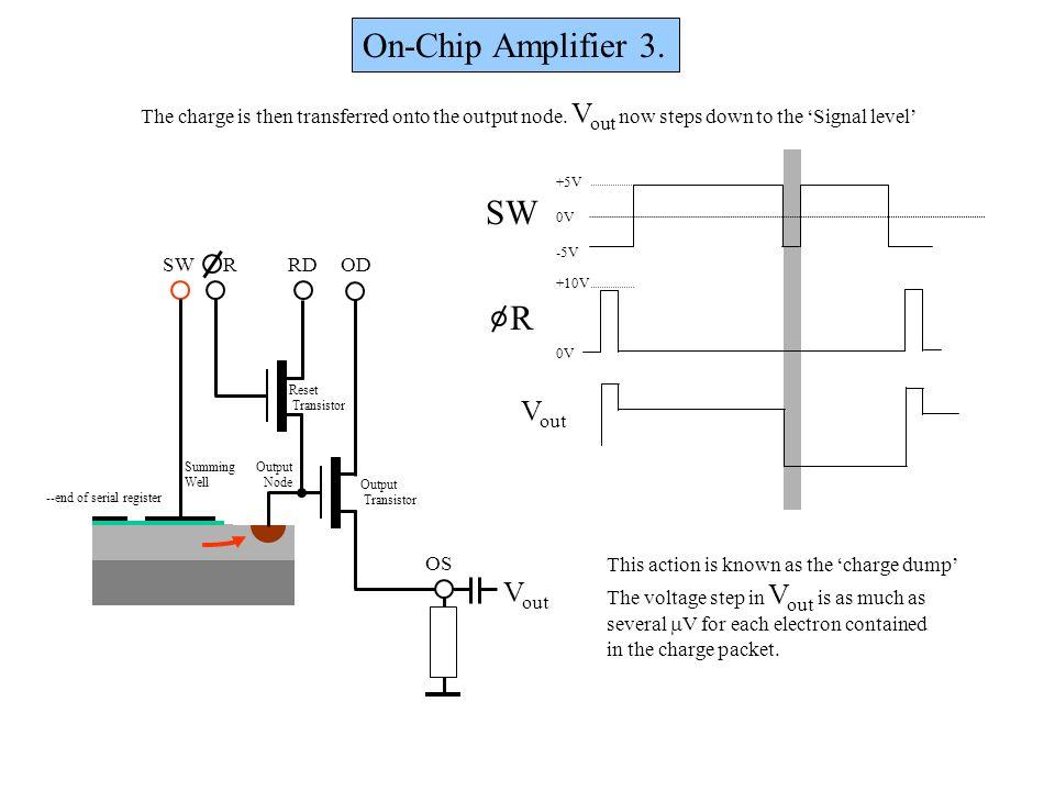 On-Chip Amplifier 3. OD OS RDRSW Output Node Output Transistor Reset Transistor Summing Well +5V 0V -5V +10V 0V R SW --end of serial register V out Th