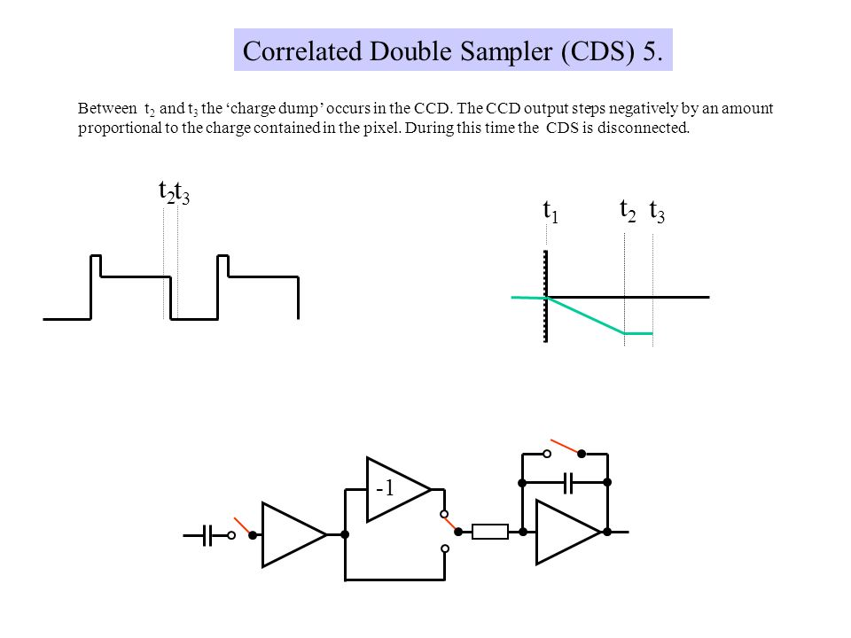 t1t1 t2t2 t3t3 t3t3 t2t2 Correlated Double Sampler (CDS) 5. Between t 2 and t 3 the charge dump occurs in the CCD. The CCD output steps negatively by