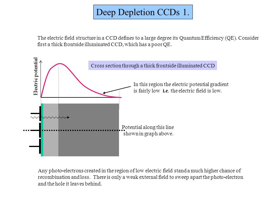 Electric potential Potential along this line shown in graph above. Electric potential Cross section through a thick frontside illuminated CCD Deep Dep