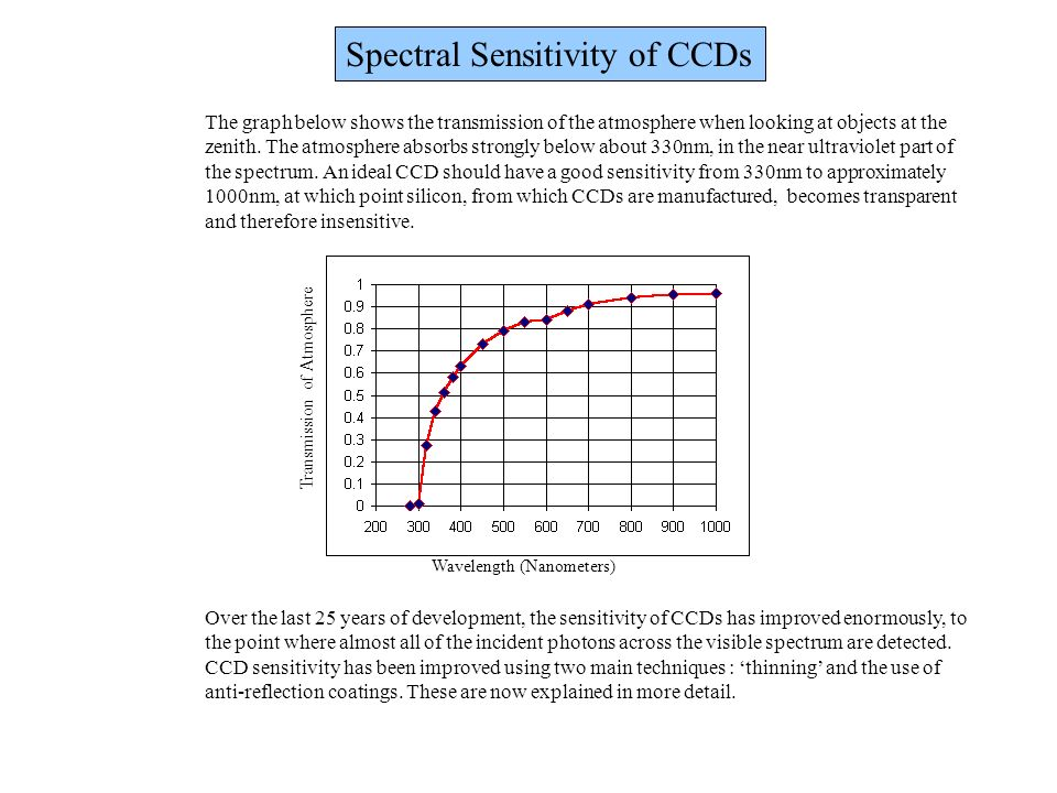 Spectral Sensitivity of CCDs The graph below shows the transmission of the atmosphere when looking at objects at the zenith. The atmosphere absorbs st