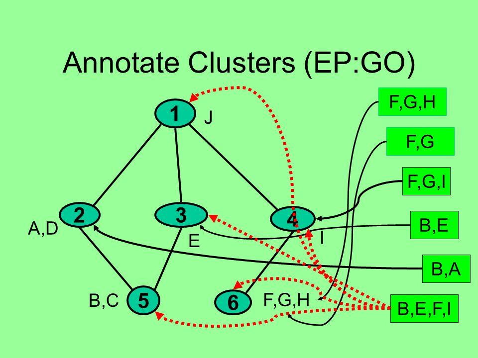 Annotate Clusters (EP:GO) 1 23 4 5 6 A,D B,C E F,G,H J I F,G B,E B,A F,G,I B,E,F,I