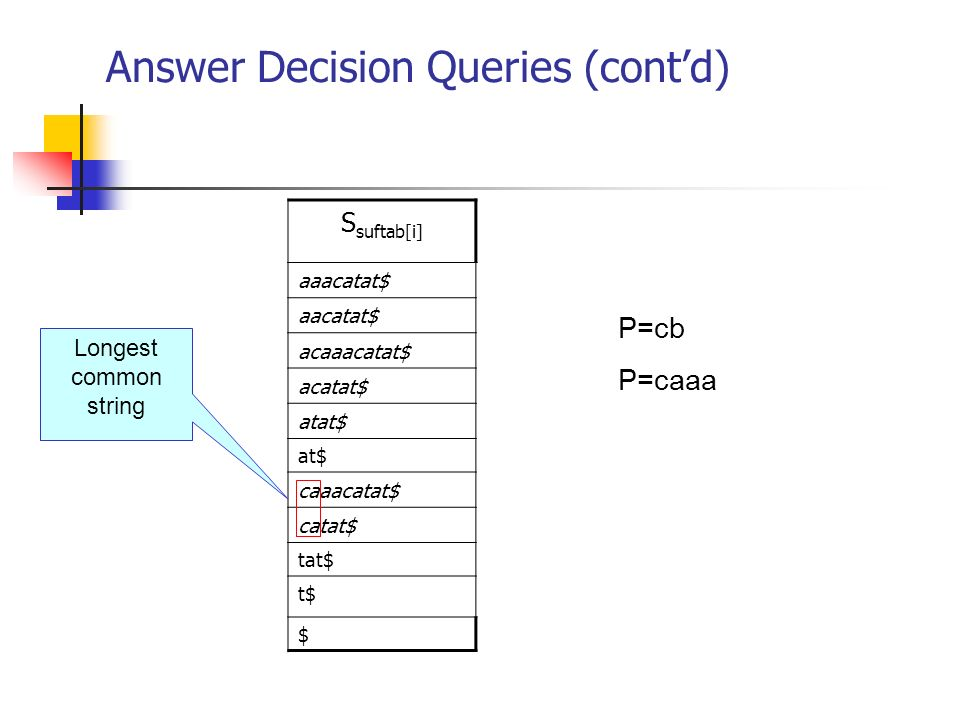 Answer Decision Queries (contd) S suftab[i] aaacatat$ aacatat$ acaaacatat$ acatat$ atat$ at$ caaacatat$ catat$ tat$ t$ $ P=cb P=caaa Longest common st
