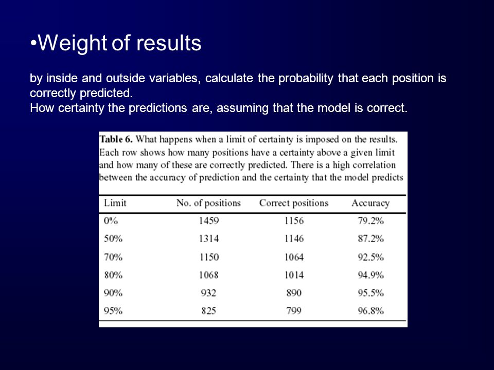 Weight of results by inside and outside variables, calculate the probability that each position is correctly predicted. How certainty the predictions