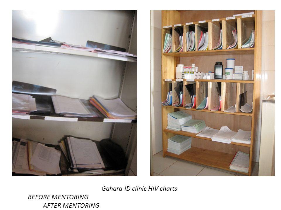 Gahara ID clinic HIV charts BEFORE MENTORING AFTER MENTORING