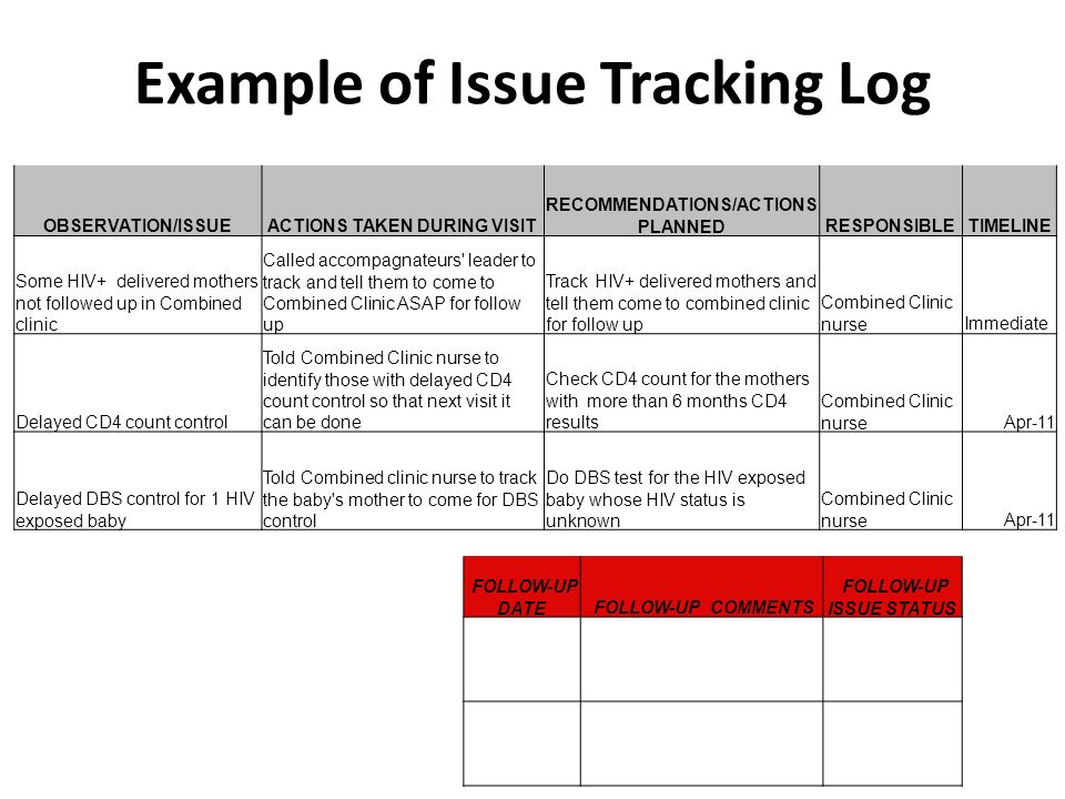 Example of Issue Tracking Log OBSERVATION/ISSUEACTIONS TAKEN DURING VISIT RECOMMENDATIONS/ACTIONS PLANNEDRESPONSIBLETIMELINE Some HIV+ delivered mothe