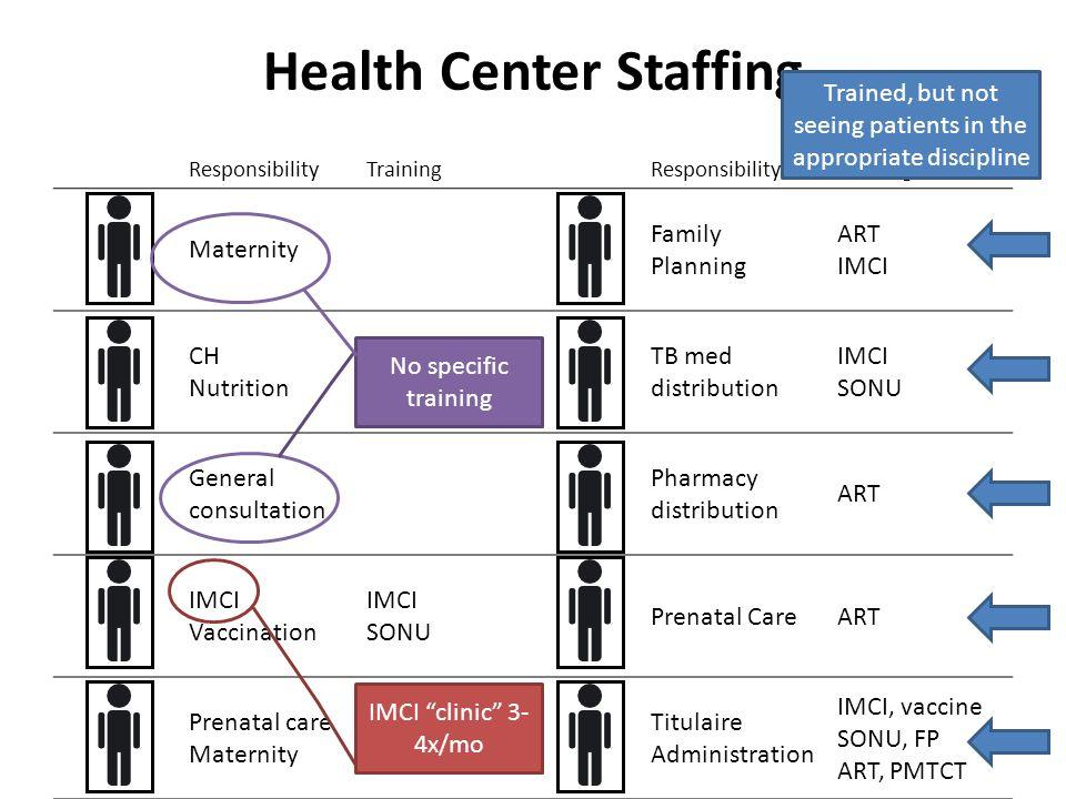 Health Center Staffing ResponsibilityTrainingResponsibilityTraining Maternity Family Planning ART IMCI CH Nutrition TB med distribution IMCI SONU Gene
