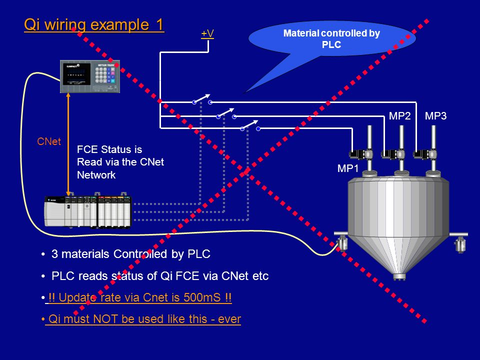 Qi wiring example 1 +V CNet FCE Status is Read via the CNet Network MP1 MP2MP3 3 materials Controlled by PLC PLC reads status of Qi FCE via CNet etc !