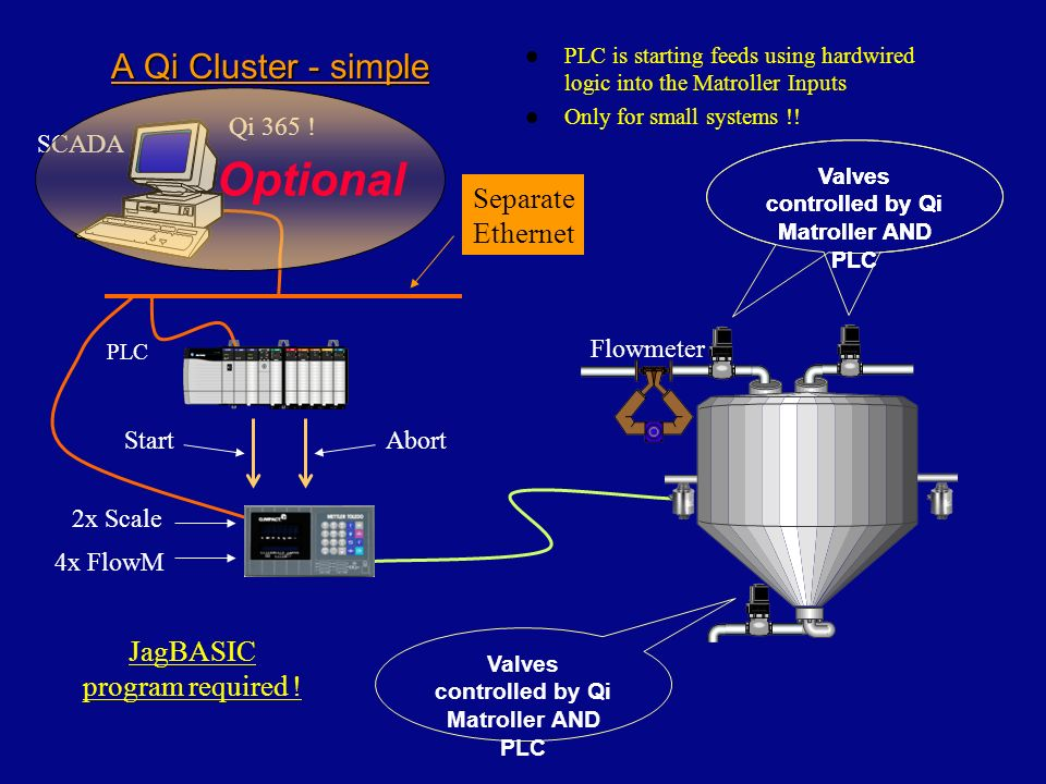 A Qi Cluster - simple CNet 2x Scale 4x FlowM PLC Separate Ethernet Valves controlled by Qi Matroller AND PLC Flowmeter Valves controlled by Qi Matroller AND PLC SCADA Qi 365 .