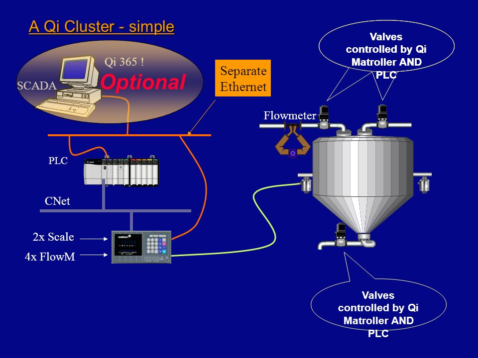 A Larger Cluster 1 x ControlNet network 2 x Qi Bridges 1 x Qi Master 3 x Qi Remote 28 x Channels ( 1 to 28 ) 22 x Assembly Slots (1 to22), bridge 1 6 x Assembly Slots (1 to 6), bridge 2 1 x Ethernet TCP/IP network CNet 2x Scale 4x FlowM Ethernet Switch Term 1 Term 2 Term 3 2x Scale 4x FlowM Term 4 Separate Ethernet Requires a CNet comms card for CNet AND EtherNetIP !!