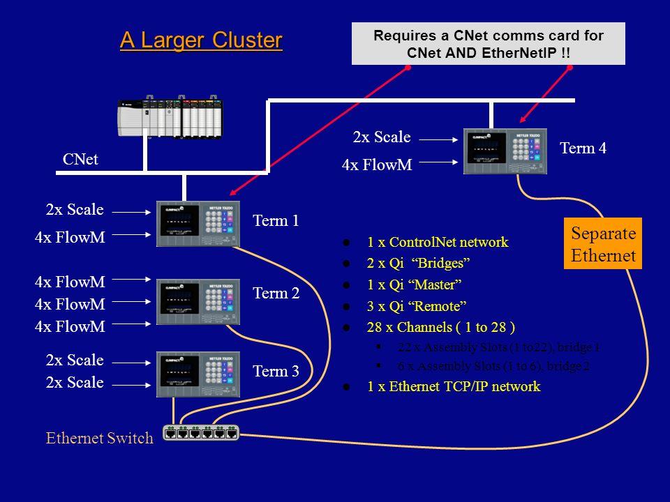 A Larger Cluster 1 x ControlNet network 2 x Qi Bridges 1 x Qi Master 3 x Qi Remote 28 x Channels ( 1 to 28 ) 22 x Assembly Slots (1 to22), bridge 1 6