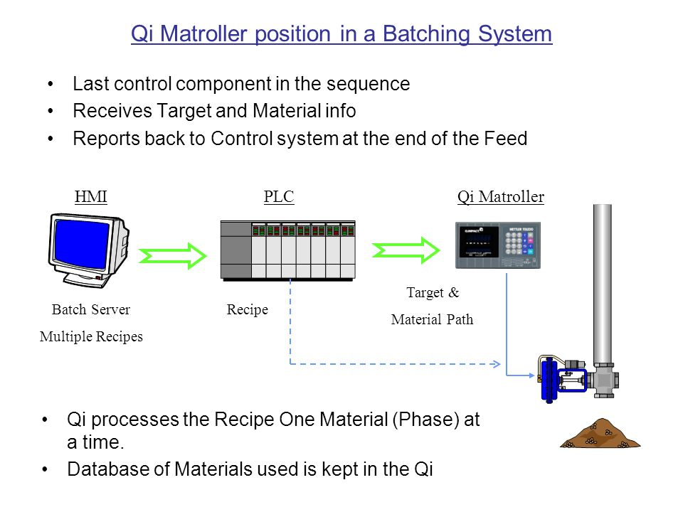 Qi Matroller position in a Batching System Last control component in the sequence Receives Target and Material info Reports back to Control system at the end of the Feed Recipe Target & Material Path HMIPLCQi Matroller Qi processes the Recipe One Material (Phase) at a time.