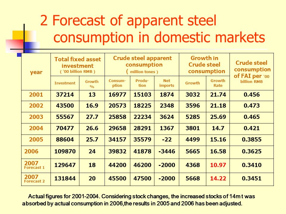2 Forecast of apparent steel consumption in domestic markets year Total fixed asset investment 00 billion RMB Crude steel apparent consumption million tones Growth in Crude steel consumption Crude steel consumption of FAI per 00 billion RMB Investment Growth % Consum- ption Produ- tion Net imports Growth Growth Rate 2001372141316977151031874303221.740.456 20024350016.920573182252348359621.180.473 20035556727.725858222343624528525.690.465 20047047726.629658282911367380114.70.421 20058860425.73415735579-22449915.160.3855 2006109870243983241878-3446566516.580.3625 2007 Forecast 1 129647184420046200-2000436810.970.3410 2007 Forecast 2 131844204550047500-2000566814.220.3451 Actual figures for 2001-2004.