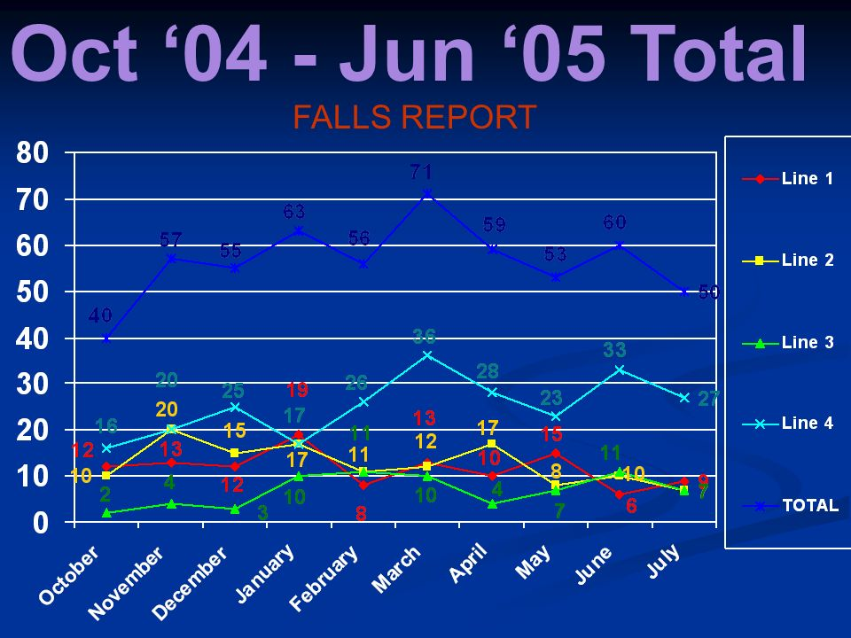 Oct 04 - Jun 05 Total FALLS REPORT