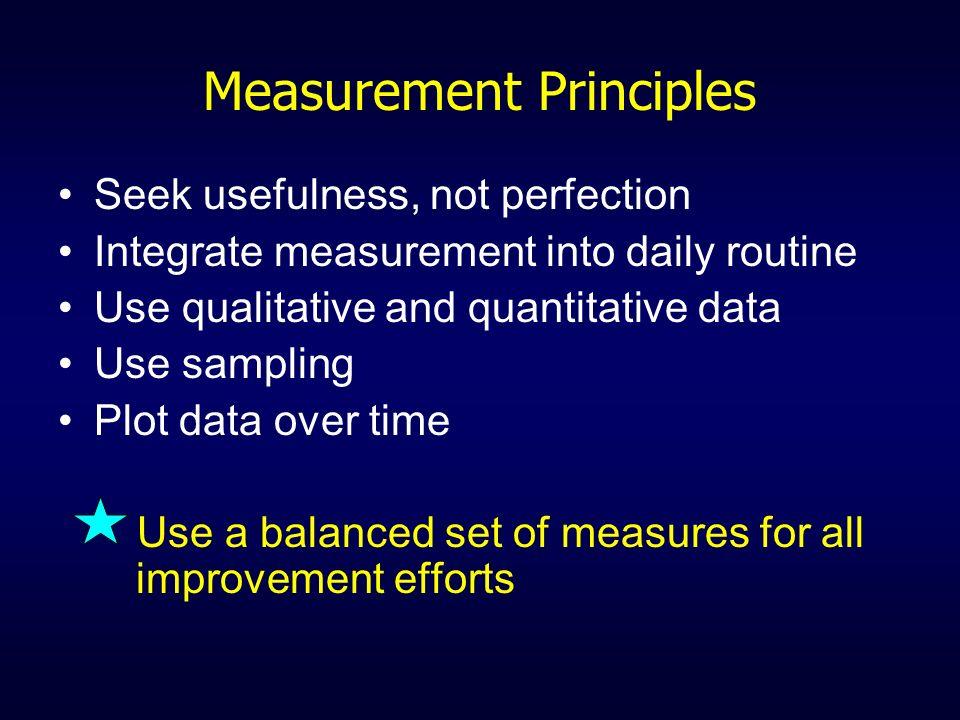 Measurement Principles Seek usefulness, not perfection Integrate measurement into daily routine Use qualitative and quantitative data Use sampling Plo