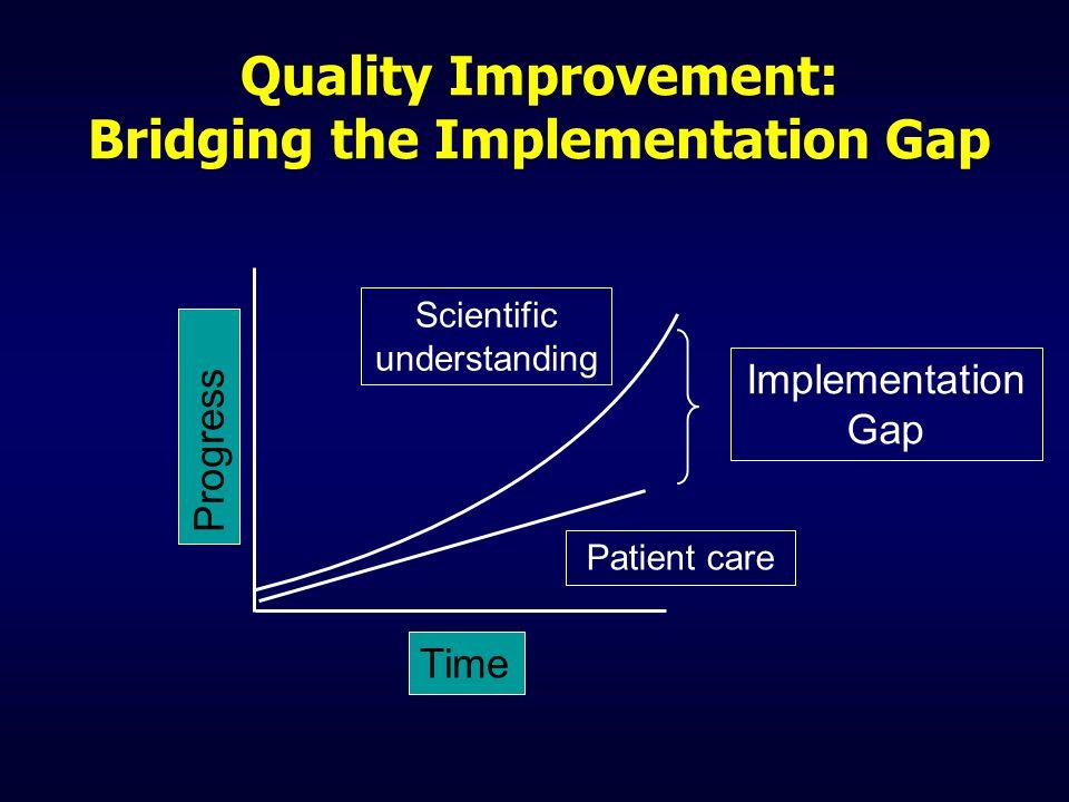 Quality Improvement: Bridging the Implementation Gap Implementation Gap Scientific understanding Patient care Progress Time