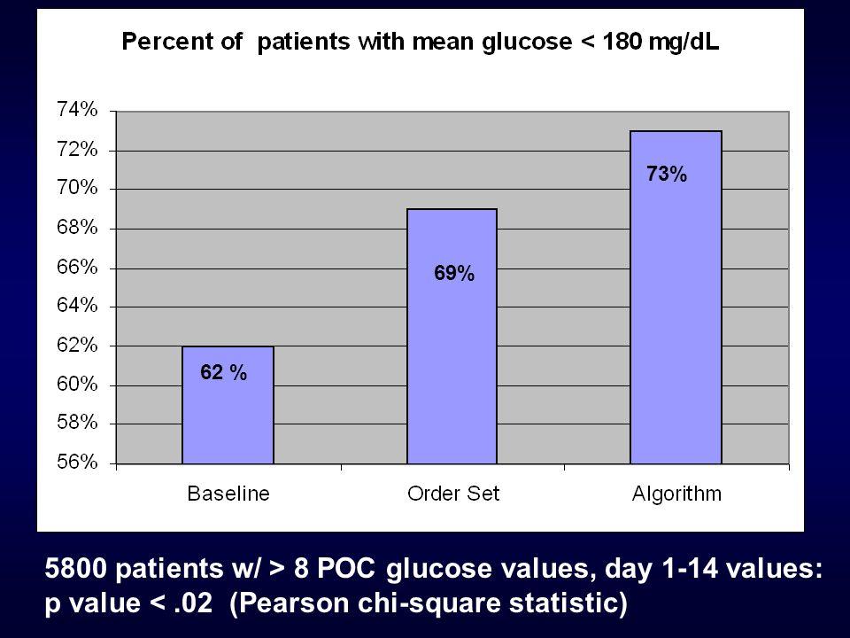 62 % 69% 73% 5800 patients w/ > 8 POC glucose values, day 1-14 values: p value <.02 (Pearson chi-square statistic)