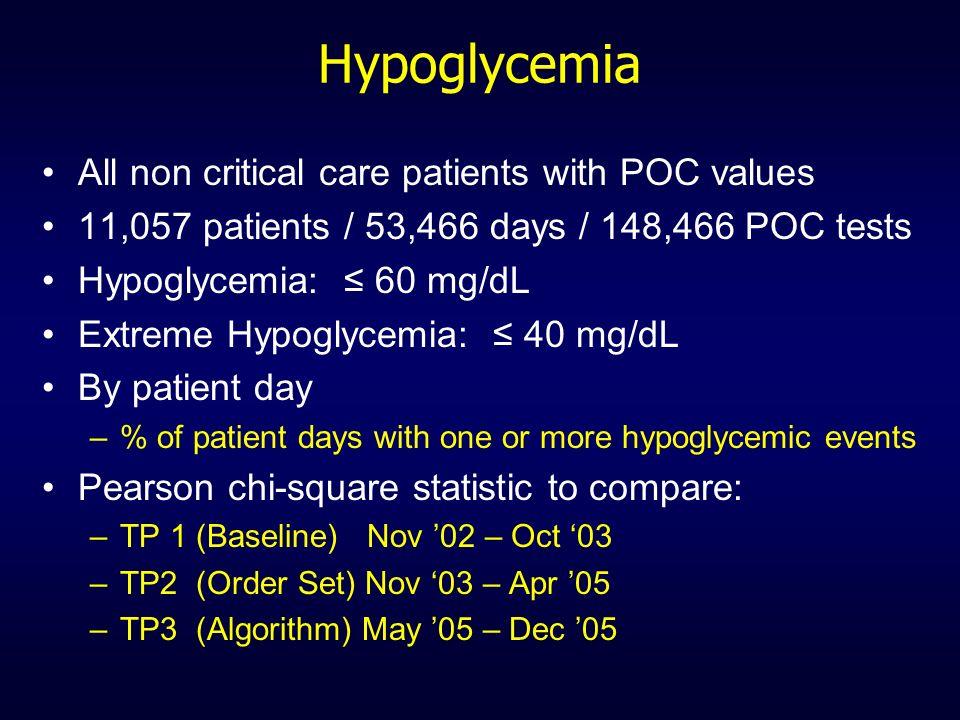Hypoglycemia All non critical care patients with POC values 11,057 patients / 53,466 days / 148,466 POC tests Hypoglycemia: 60 mg/dL Extreme Hypoglyce