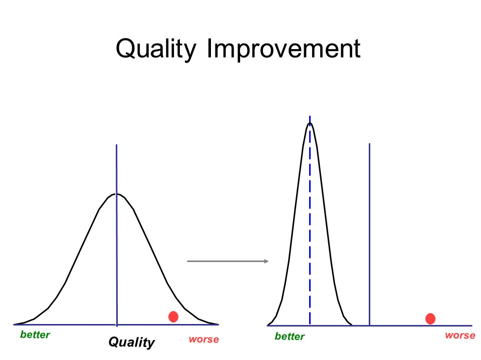 Quality Improvement is… Focus on processes of care Reduced variation by shifting entire practice A change in the design of care Quality Improvement is NOT… Forcing people to work harder / faster / safer Traditional QA or peer review Creating order sets or protocols without monitoring use or effect