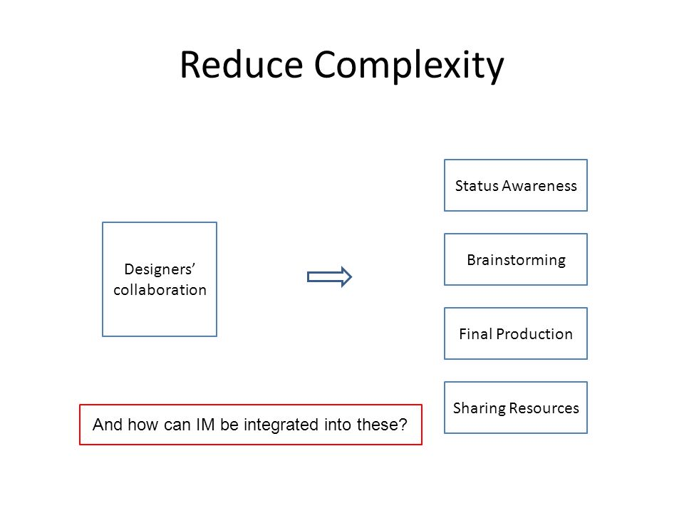 Reduce Complexity Designers collaboration Status Awareness Brainstorming Final Production Sharing Resources And how can IM be integrated into these?