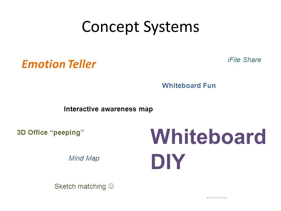 Concept Systems Emotion Teller Interactive awareness map 3D Office peeping Whiteboard DIY Whiteboard Fun Sketch matching iFile Share ……… Mind Map