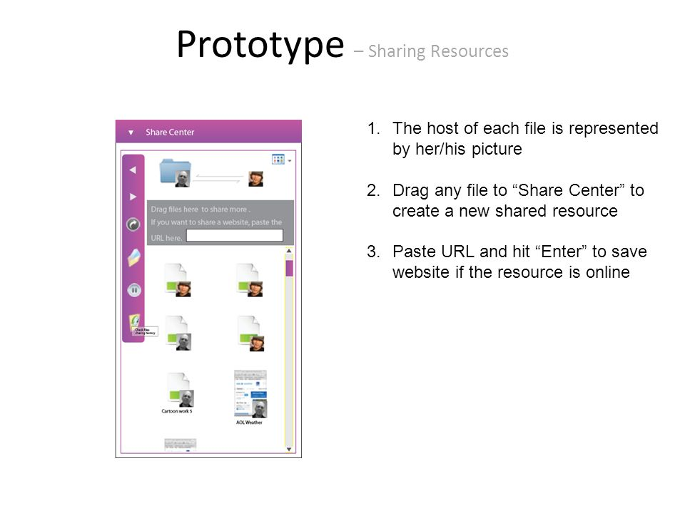 Prototype – Sharing Resources 1.The host of each file is represented by her/his picture 2.Drag any file to Share Center to create a new shared resource 3.Paste URL and hit Enter to save website if the resource is online
