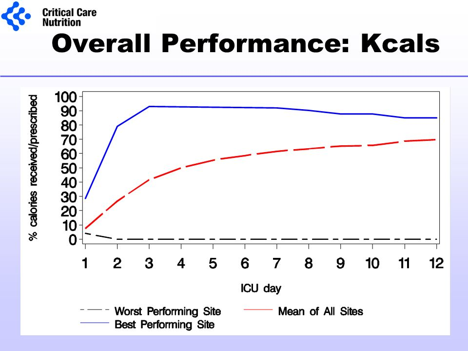 Overall Performance: Kcals