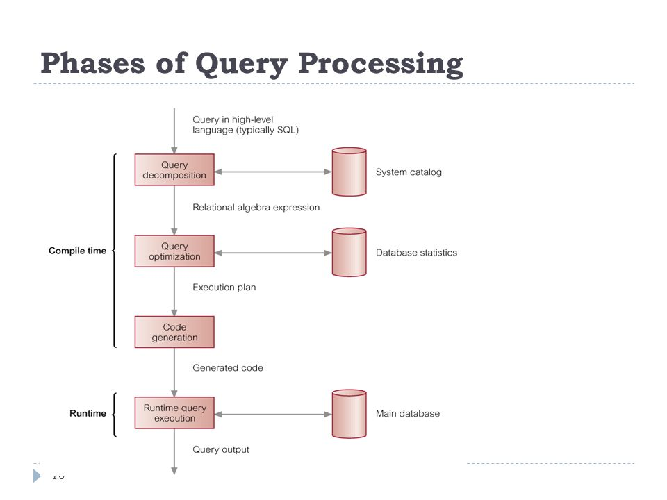Phases of Query Processing 10