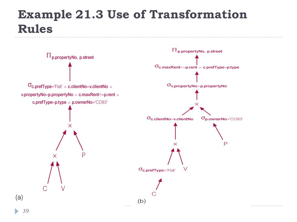 Example 21.3 Use of Transformation Rules 39