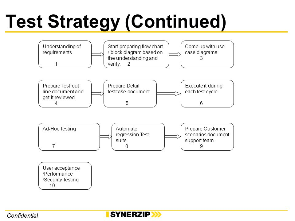 Confidential Test Strategy (Continued) Understanding of requirements 1 Start preparing flow chart / block diagram based on the understanding and verify.