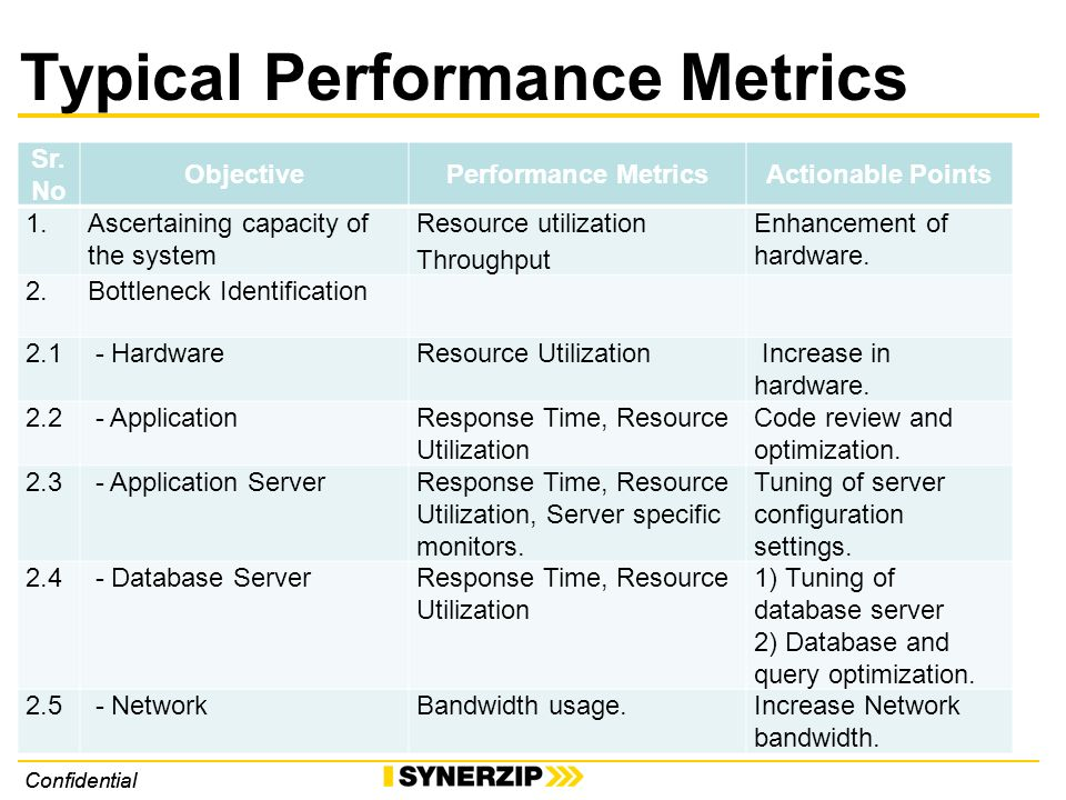 Confidential Typical Performance Metrics Sr.
