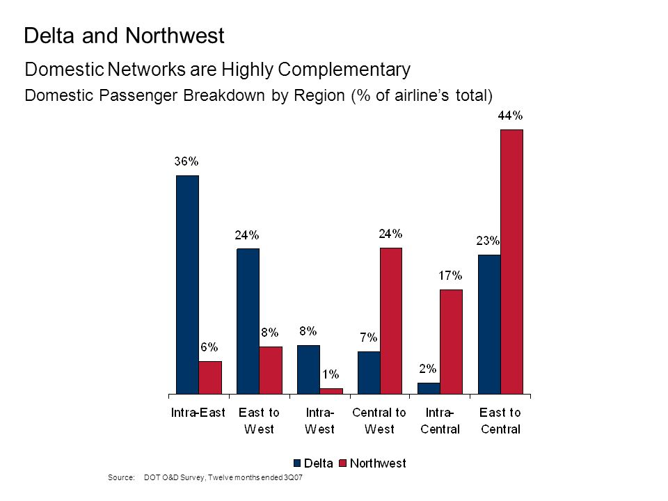 Source: OAG, Jan 2008 – Dec 2008 (excluding cancellations and including additions as of March 28, 2008) Customers benefit from increased choice and mo