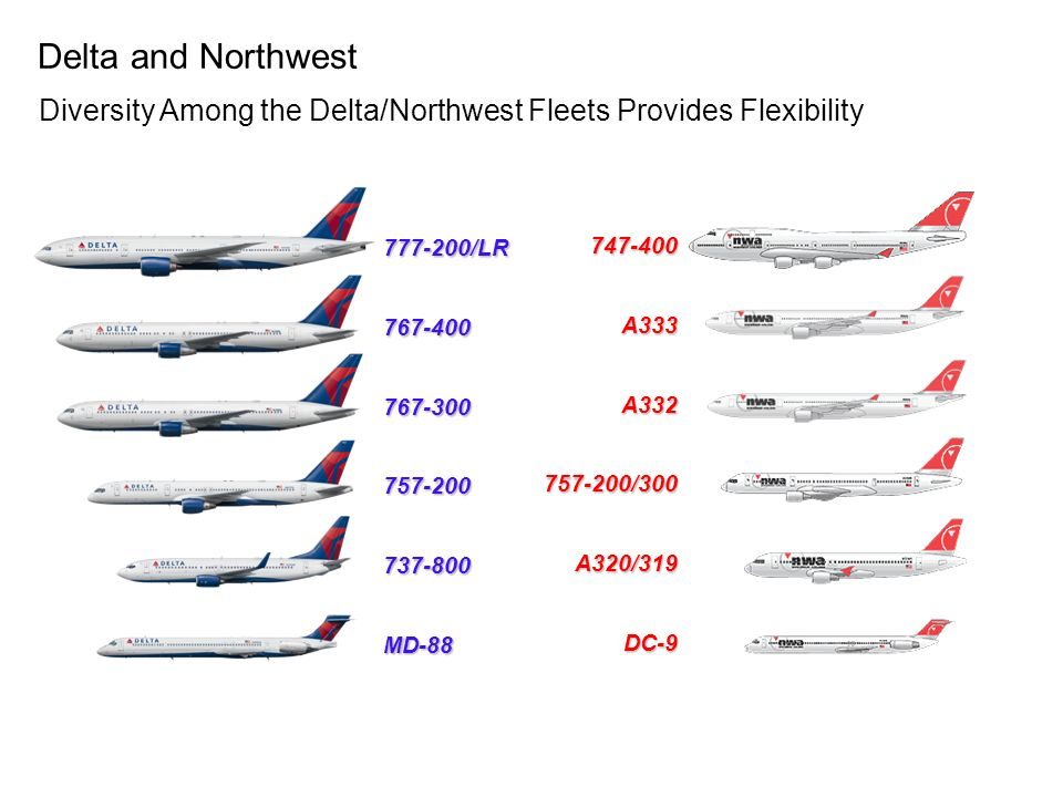 Source:DOT O&D Survey, Twelve months ended 3Q07 Domestic Passenger Breakdown by Region (% of airlines total) Delta and Northwest Domestic Networks are