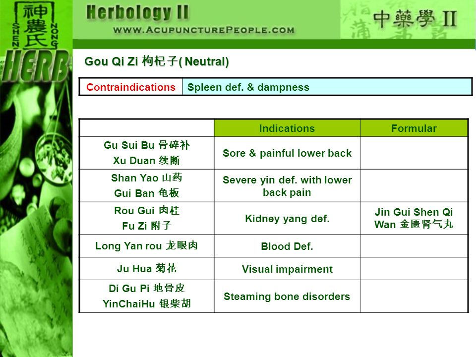 ContraindicationsSpleen def. & dampness IndicationsFormular Gu Sui Bu Xu Duan Sore & painful lower back Shan Yao Gui Ban Severe yin def. with lower ba