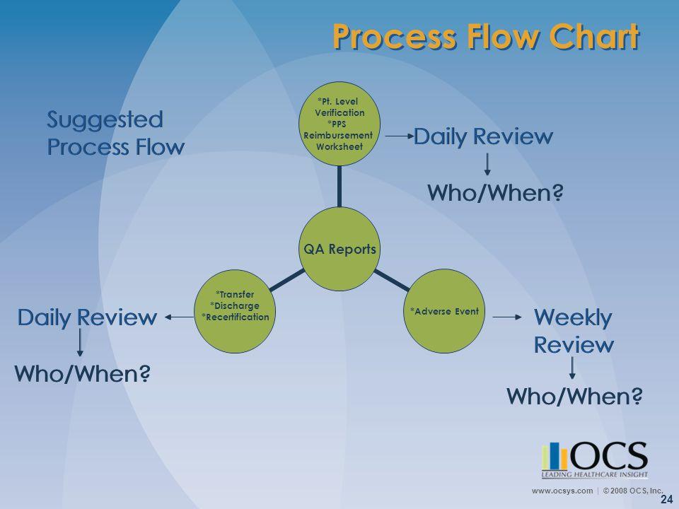 www.ocsys.com © 2008 OCS, Inc. 24 QA Reports *Pt. Level Verification *PPS Reimbursement Worksheet *Adverse Event *Transfer *Discharge *Recertification