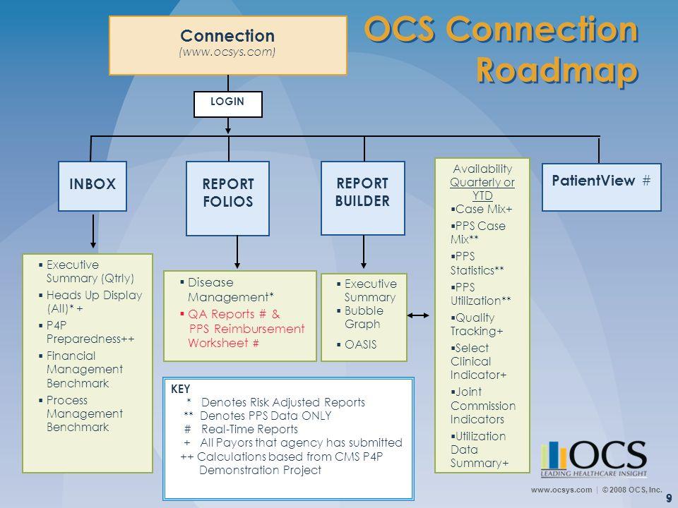 www.ocsys.com © 2008 OCS, Inc. 9 OCS Connection Roadmap 9 INBOXREPORT FOLIOS REPORT BUILDER Connection (www.ocsys.com) Disease Management* QA Reports