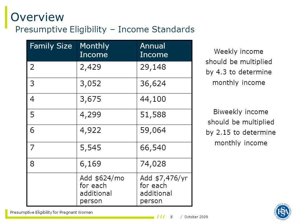 8/ October 2009 Presumptive Eligibility for Pregnant Women Presumptive Eligibility – Income Standards Family SizeMonthly Income Annual Income 22,42929