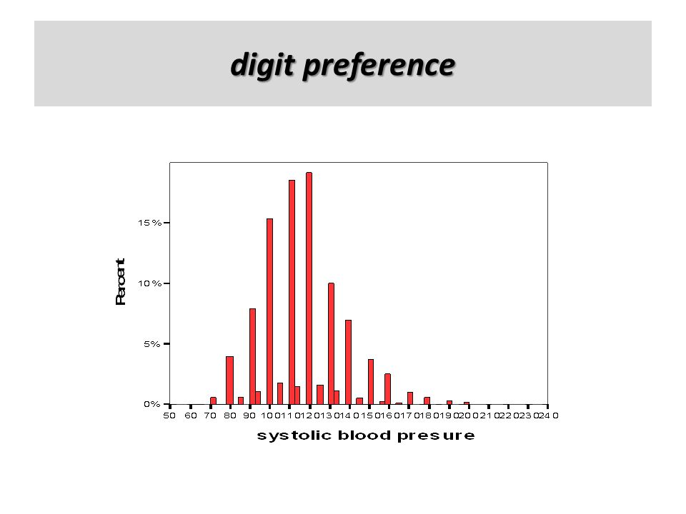 digit preference