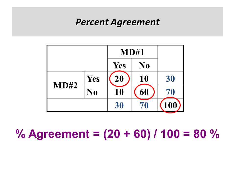 Percent Agreement % Agreement = (20 + 60) / 100 = 80 % MD#1 YesNo MD#2 Yes201030 No106070 3070100