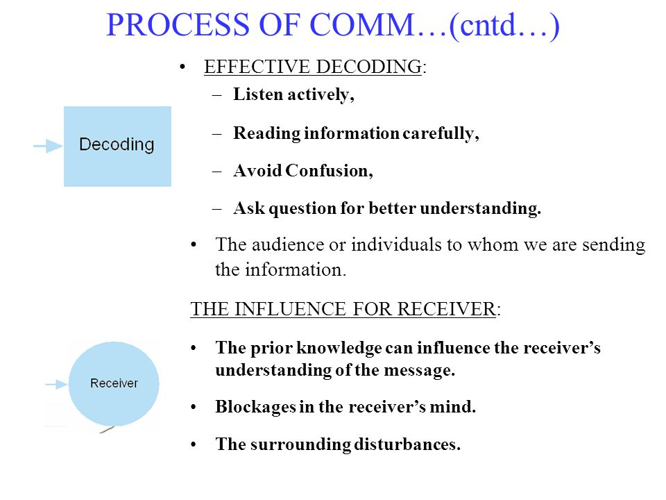 EFFECTIVE DECODING: –Listen actively, –Reading information carefully, –Avoid Confusion, –Ask question for better understanding. PROCESS OF COMM…(cntd…