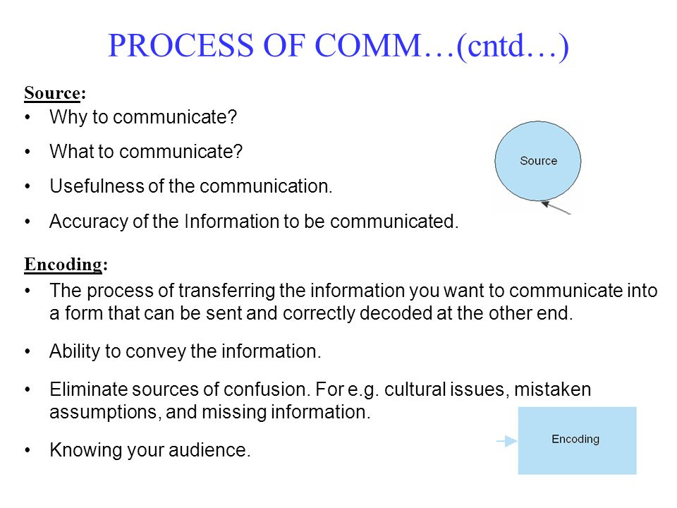 Source: Why to communicate? What to communicate? Usefulness of the communication. Accuracy of the Information to be communicated. PROCESS OF COMM…(cnt