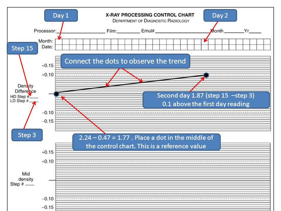 Day 1Day 2 Step 15 Step 3 2.24 – 0.47 = 1.77. Place a dot in the middle of the control chart. This is a reference value Second day 1.87 (step 15 –step