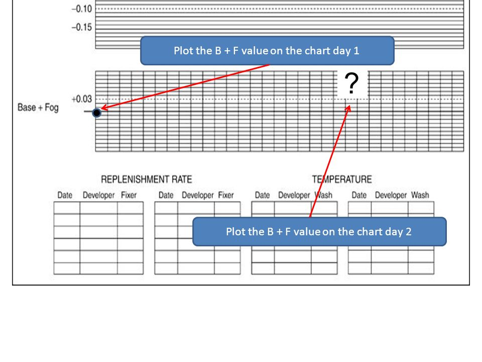 Plot the B + F value on the chart day 1 Plot the B + F value on the chart day 2