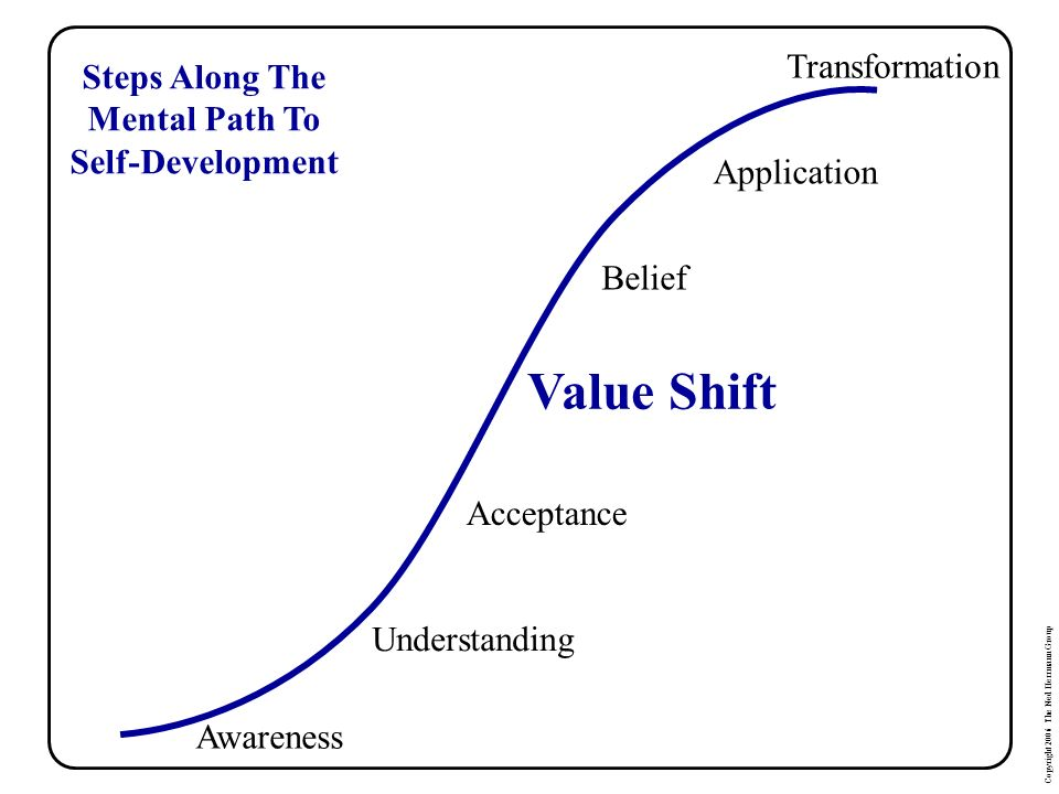 Copyright 2006 The Ned Herrmann Group Awareness Understanding Acceptance Value Shift Belief Application Transformation Steps Along The Mental Path To