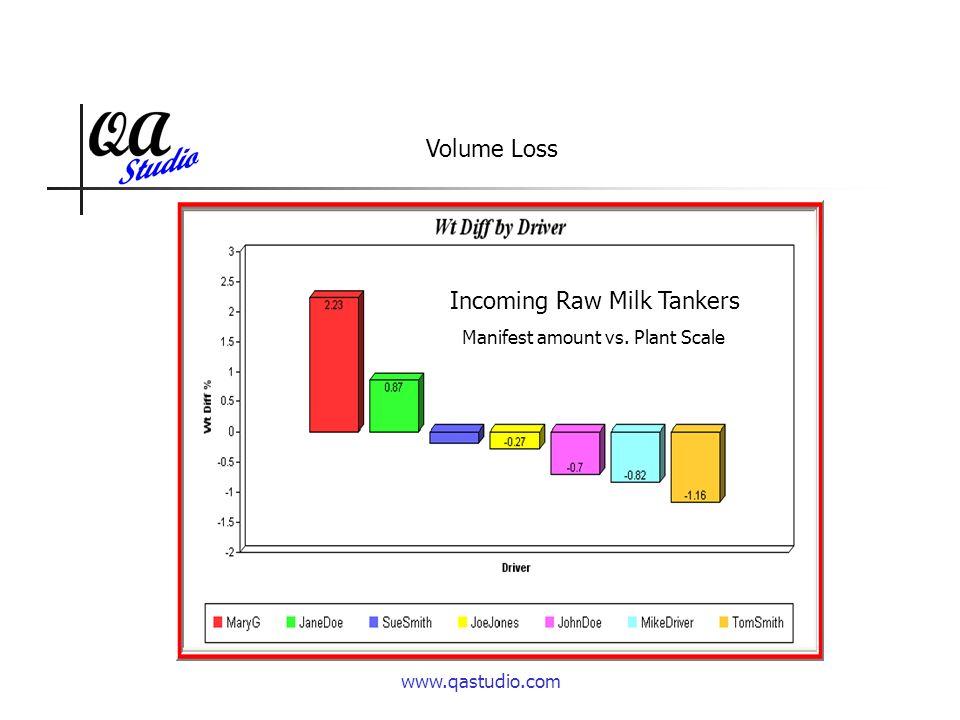 www.qastudio.com Volume Loss Incoming Raw Milk Tankers Manifest amount vs. Plant Scale