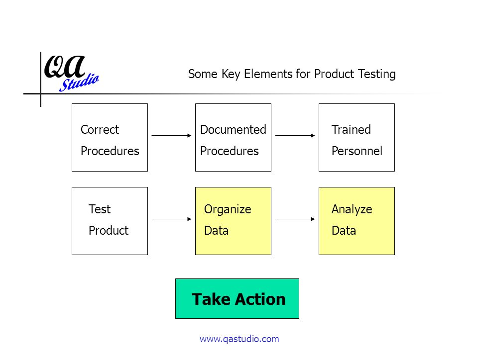 Trained Personnel Documented Procedures Organize Data Correct Procedures Analyze Data Take Action Test Product Some Key Elements for Product Testing