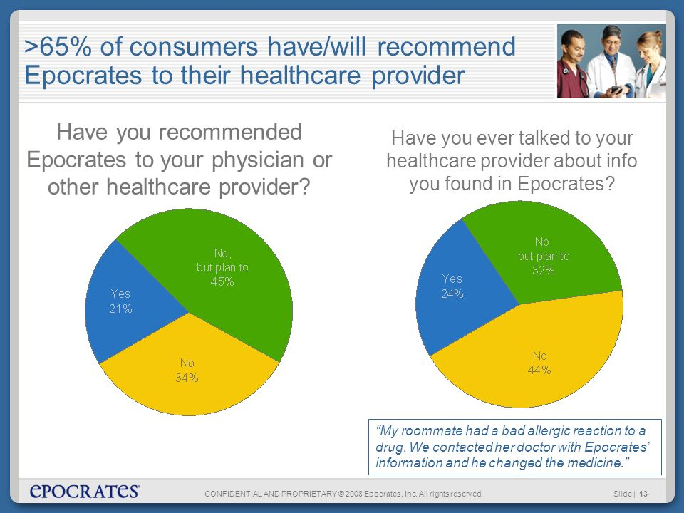 CONFIDENTIAL AND PROPRIETARY © 2008 Epocrates, Inc. All rights reserved.Slide | 13 >65% of consumers have/will recommend Epocrates to their healthcare